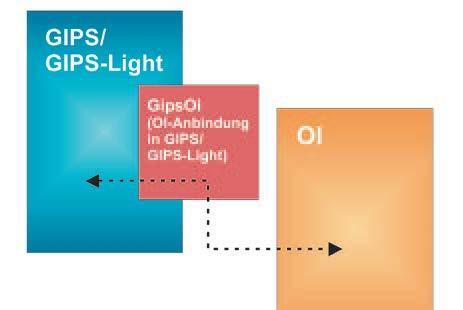 GIPS OI - Anbindung von OI an GIPS